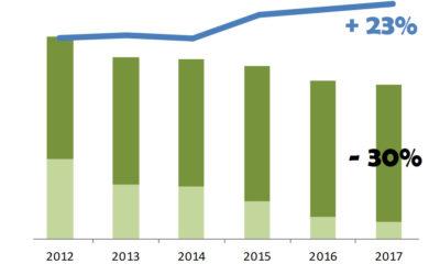 Matadero Orihuela reduce, de nuevo, sus emisiones de CO2 en 2017